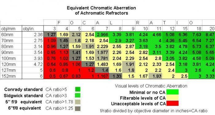 CA-ratio-chart-achro.jpg