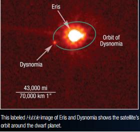 Eris i Dysnomia i jej orbita.png