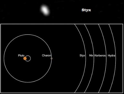 Styx i orbity księżycó Plutona.png