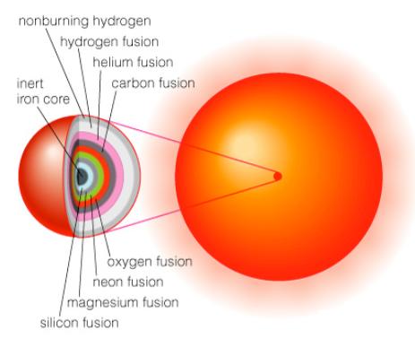 wielowarstwowe spalanie w gwiazdach pow. 8M.png