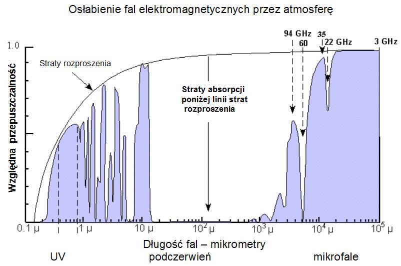 Poch%C5%82anianie_atmosferyczne-wykres.p