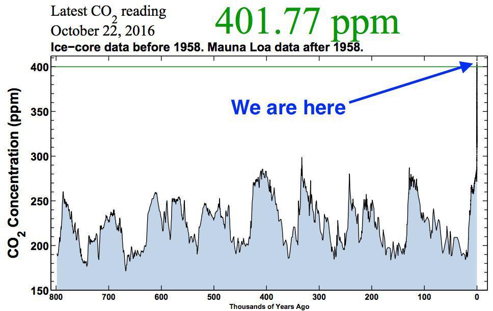 CO2_wearehere.jpg