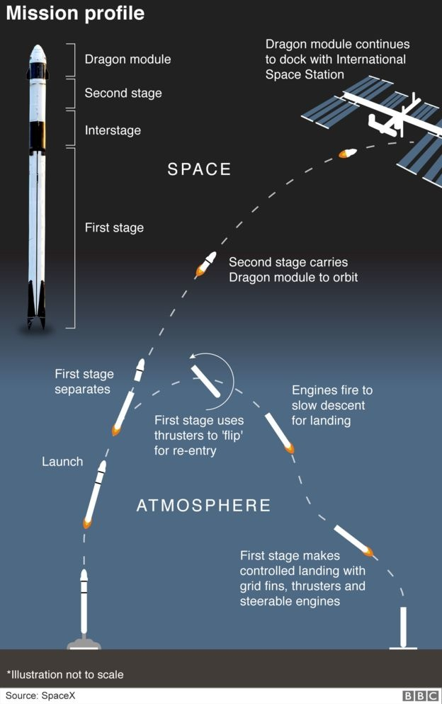 _105851089_space_x_dragon_mission_profil
