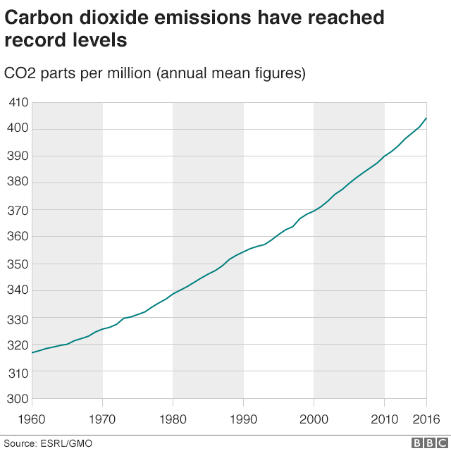 _98539607_co2_record_levels_640gr-nc.png