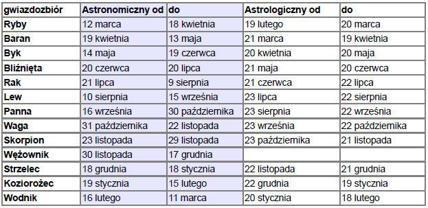 13 Lipiec Jaki Znak Zodiaku