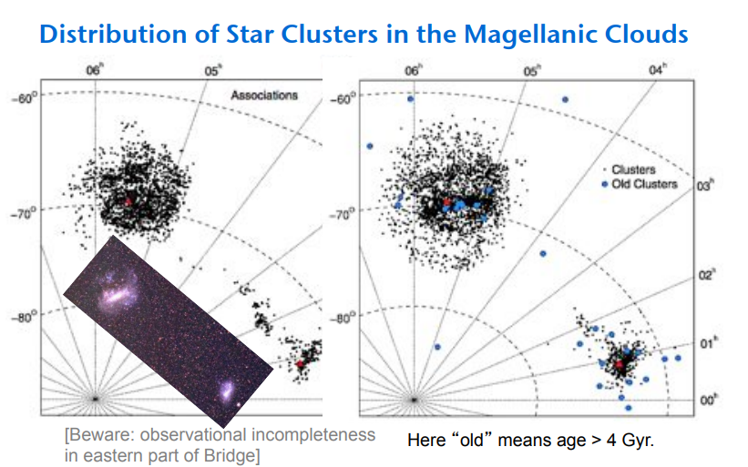 Agle clusters distribution.png