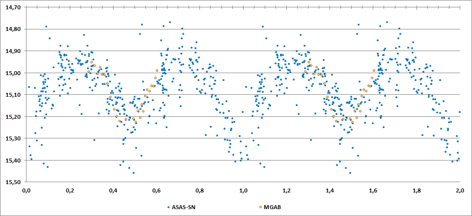 2MASS J00021610+4017309 phase curve.png