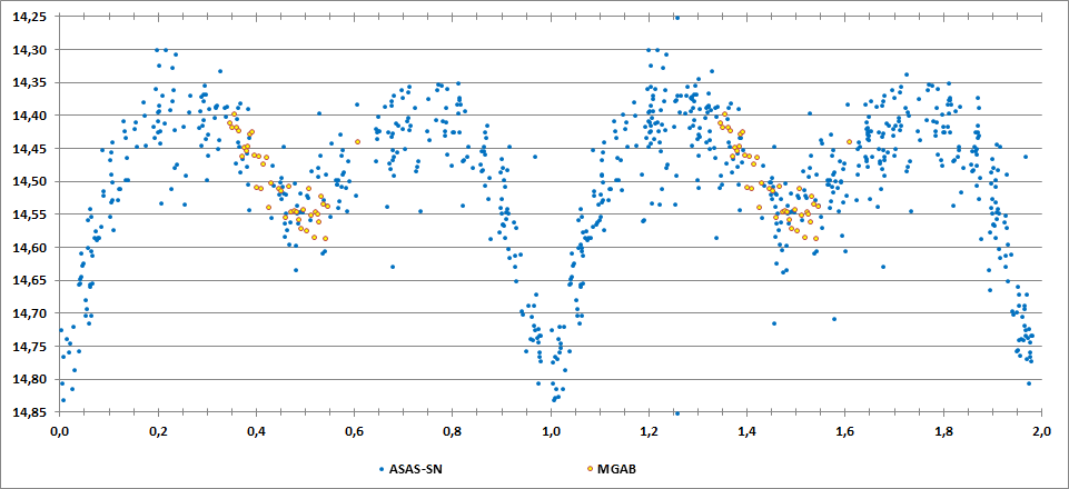 2MASS J20105713+1827111 phase curve.png