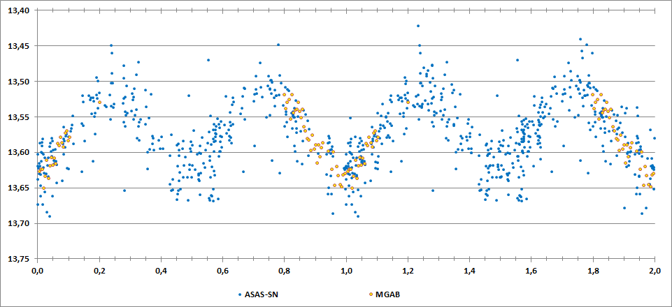 2MASS J20123229+1831441 phase curve.png