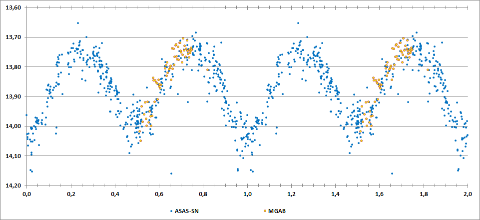 2MASS J20105092+1759205 phase curve.png