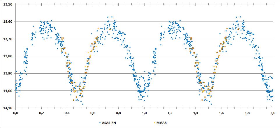 2MASS J20122070+1824340 phase curve.png