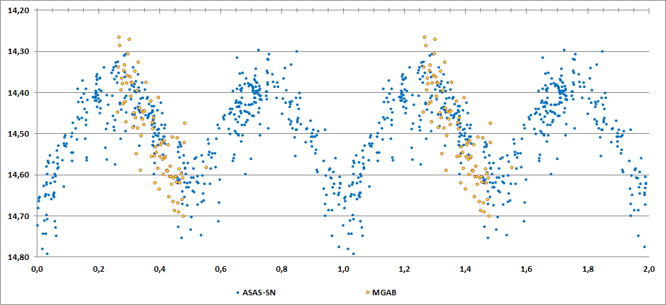 2MASS J20142864+1837307 phase curve.png