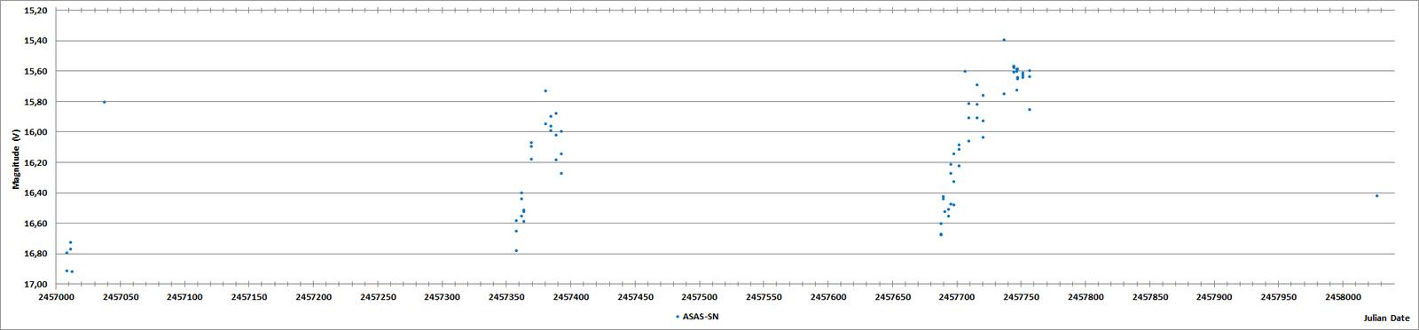 IRAS 23397+5839 JD plot (ASAS-SN).png
