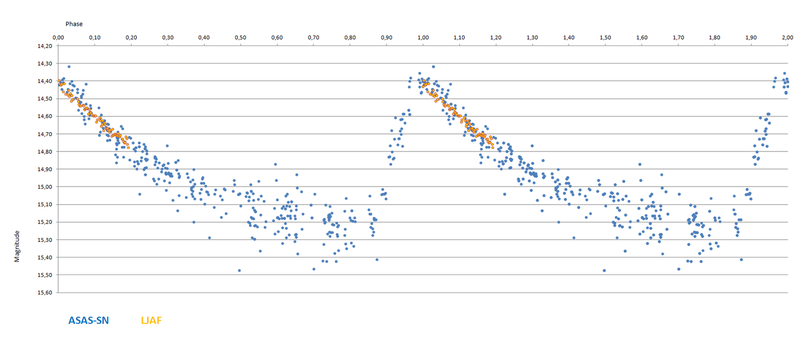 2MASS  J01271296+4813303 phase curve.png