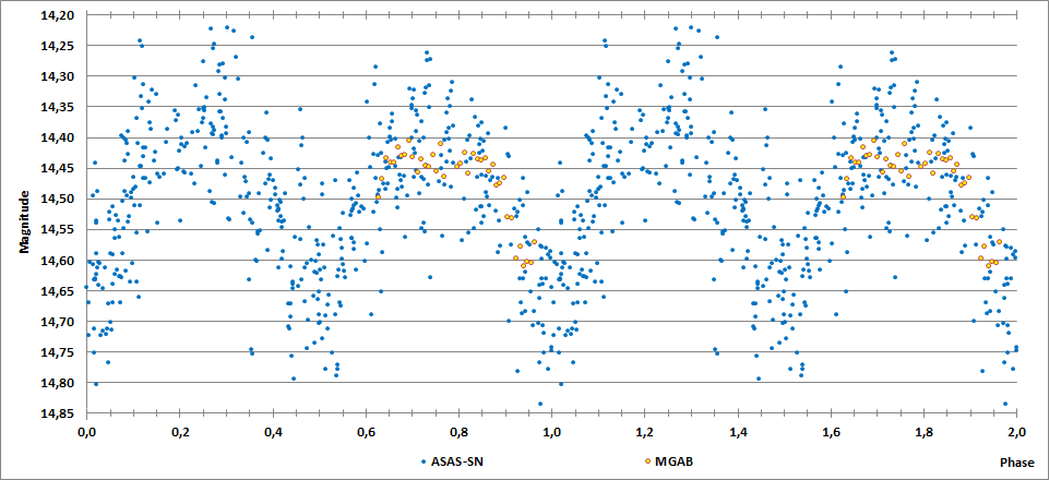 2MASS J20142495+1837115 phase curve.png