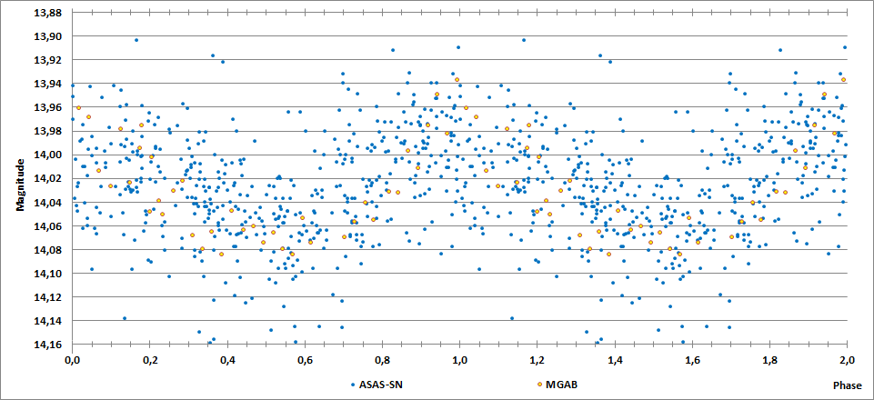 2MASS J20113838+1820102 phase curve.png