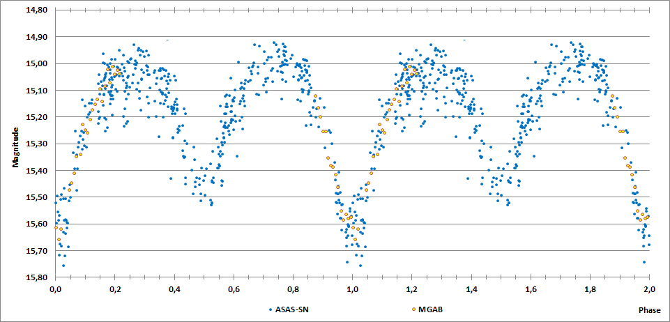 2MASS J20131413+1808506 phase curve.png