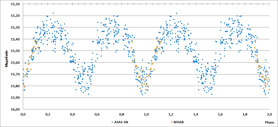2MASS J20230702+2627091 phase curve.png