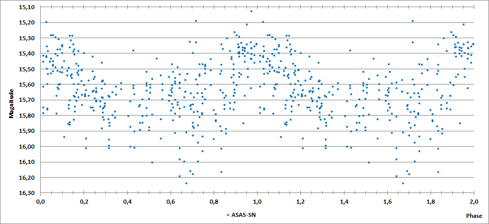 IRAS 23393+5916 phase curve.png