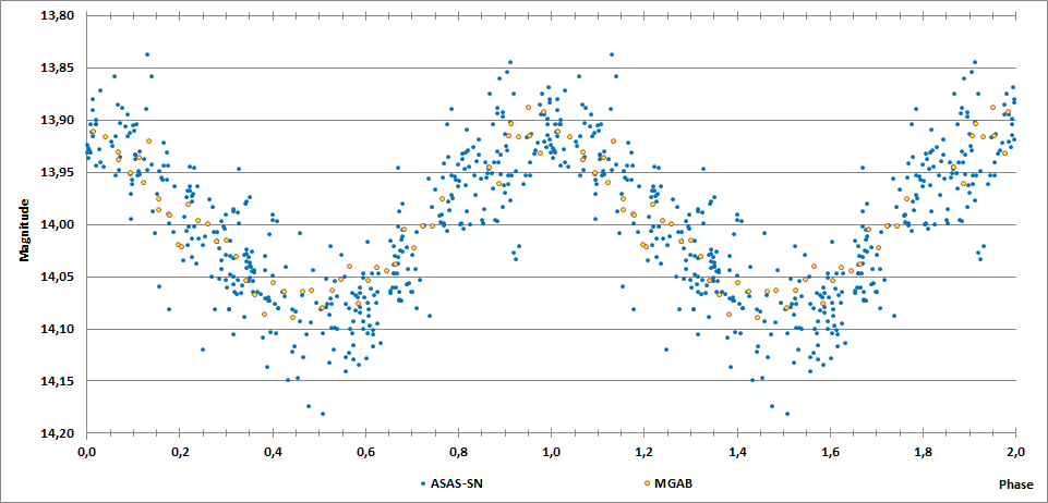 2MASS J06280472+2950436 phase curve.png