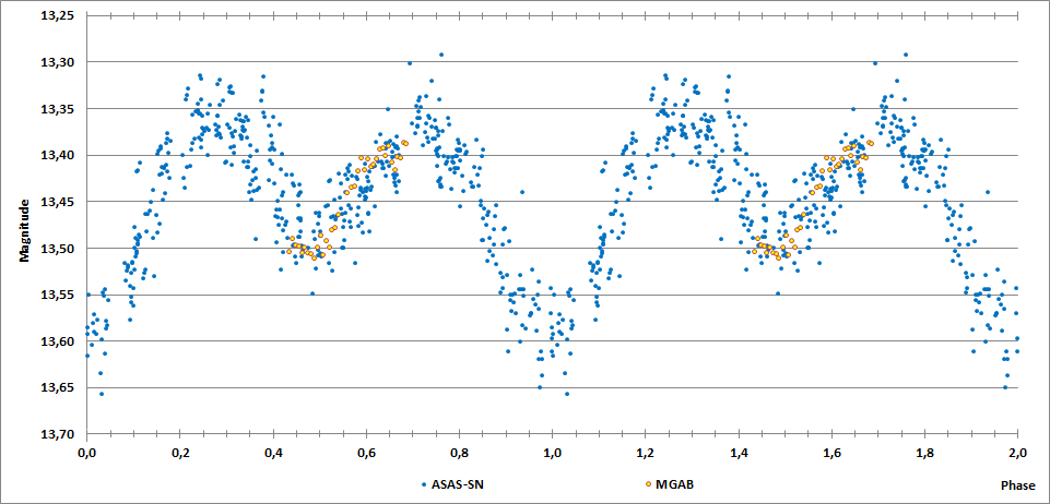 2MASS J20154050+1823092 phase curve.png