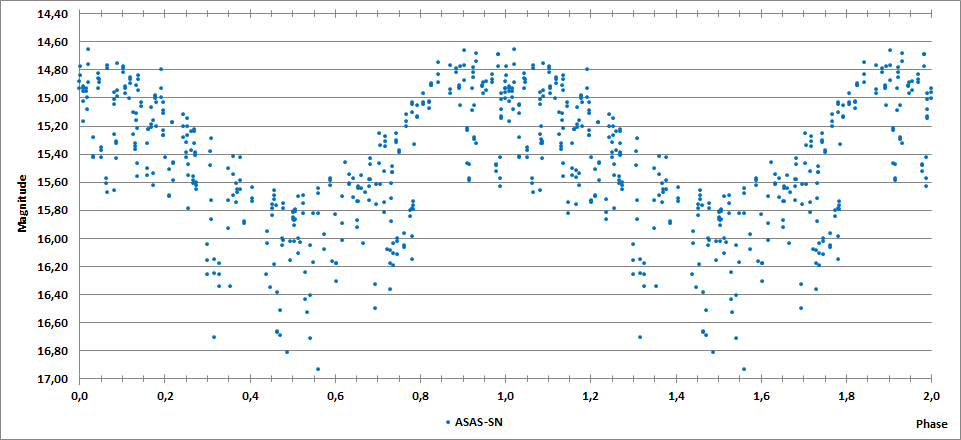 2MASS J23571781+5805570 phase curve.png