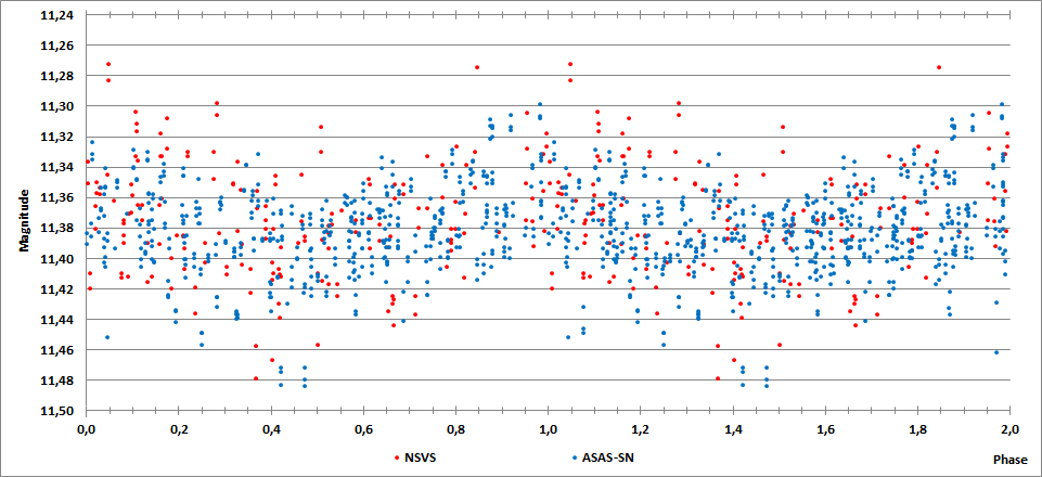 GSC 00522-01550 phase plot.png