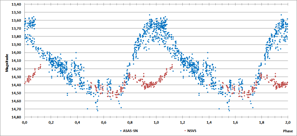 IRAS 23427+5848 phase plot.png