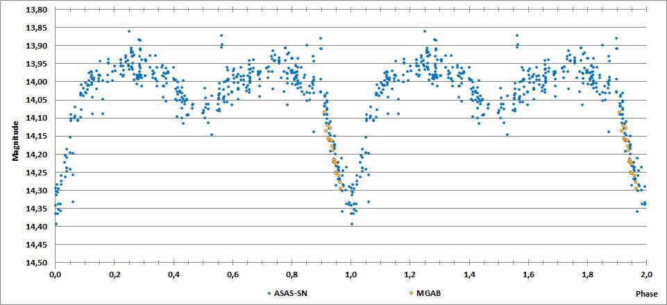 2MASS J06292757+2933322 phase plot.png