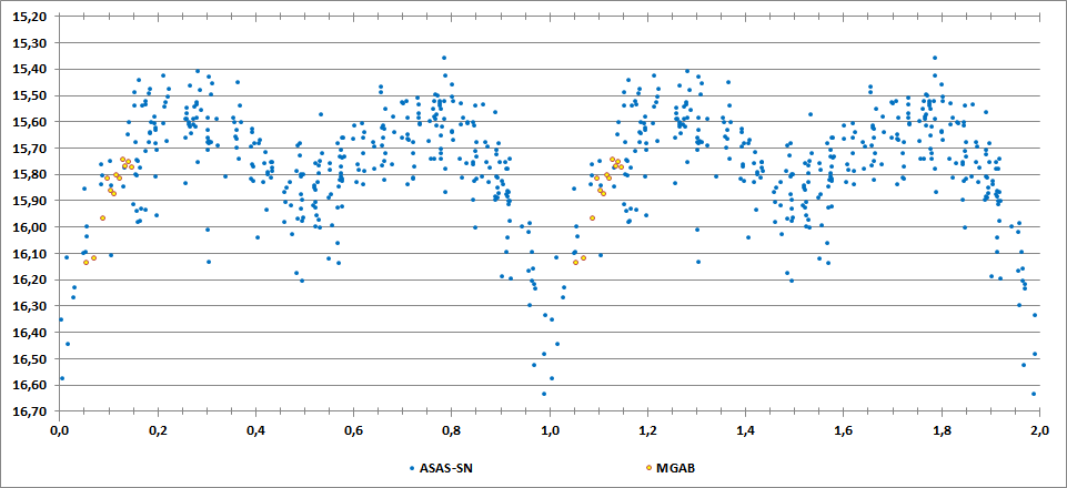 2MASS J23402640+5641107 phase curve.png