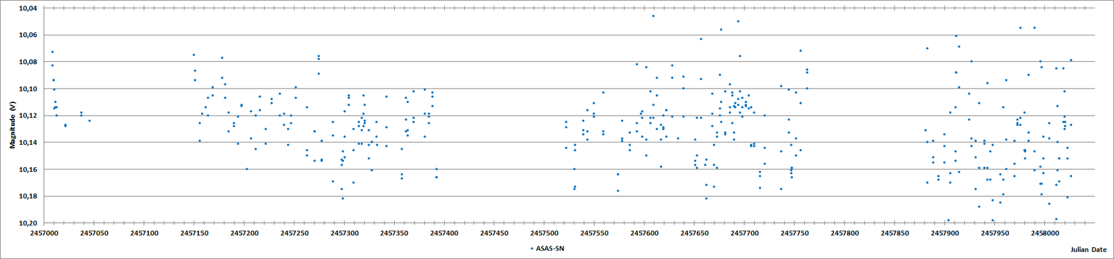 TYC 4012-839-1 JD plot (ASAS-SN).png