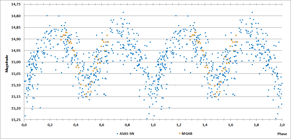 2MASS J20122636+1822045 phase curve.png
