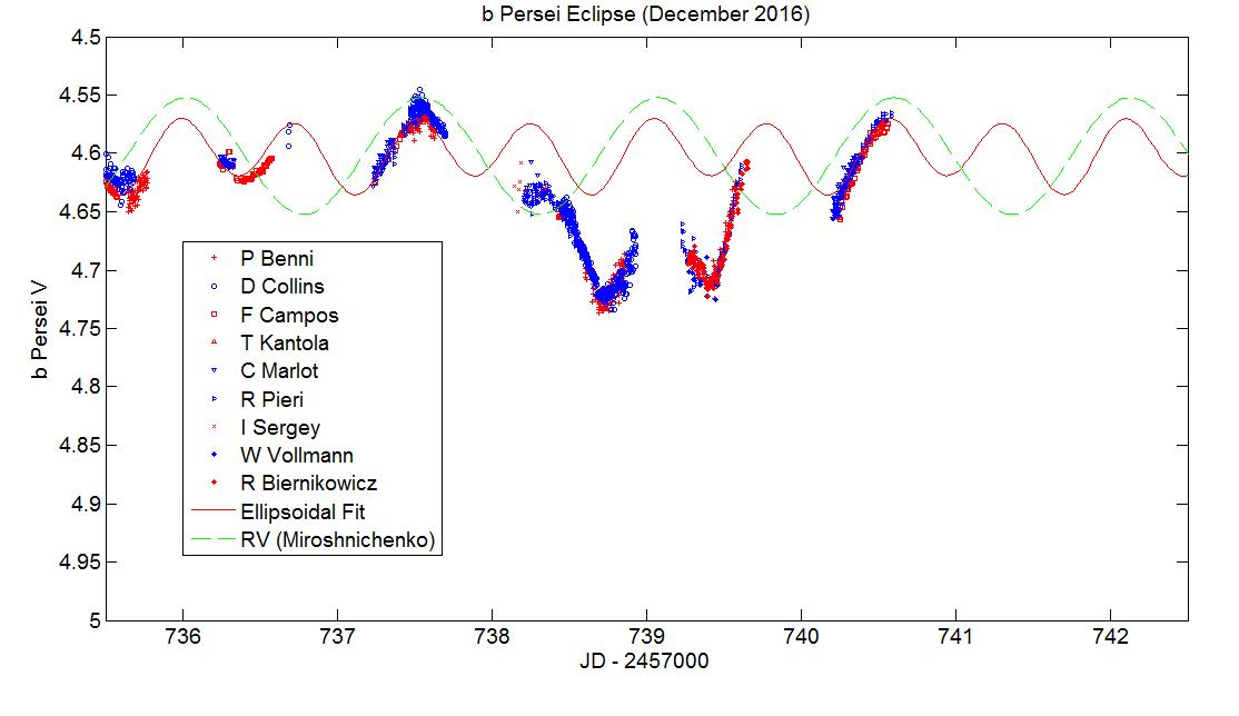 Figure4_Dec2016Eclipse.png.c3cc022cdbffd63eecc3786d68a4a89b.png