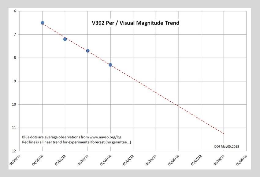 V392Per_mV_trend.jpg.cc0b89960f1c4ac713bb7dafb8481e08.jpg