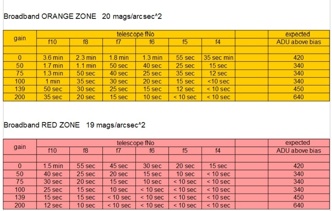 Tabela czasów subekspozycji dla CMOS (ASI1600MM)