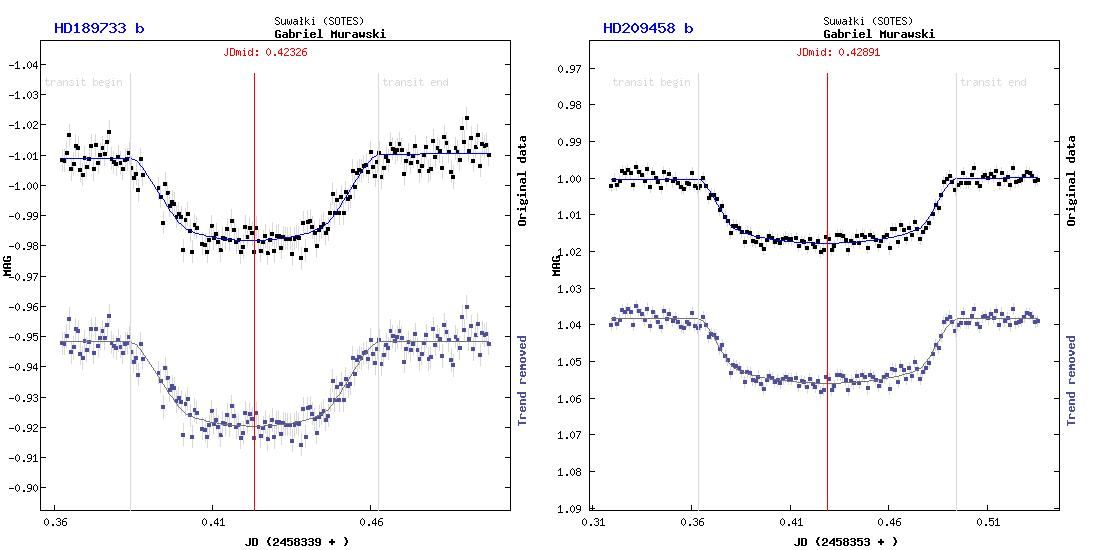 Dwa zaobserwowane tranzyty planet pozasłonecznych: HD 189733 b oraz HD 209458 b
