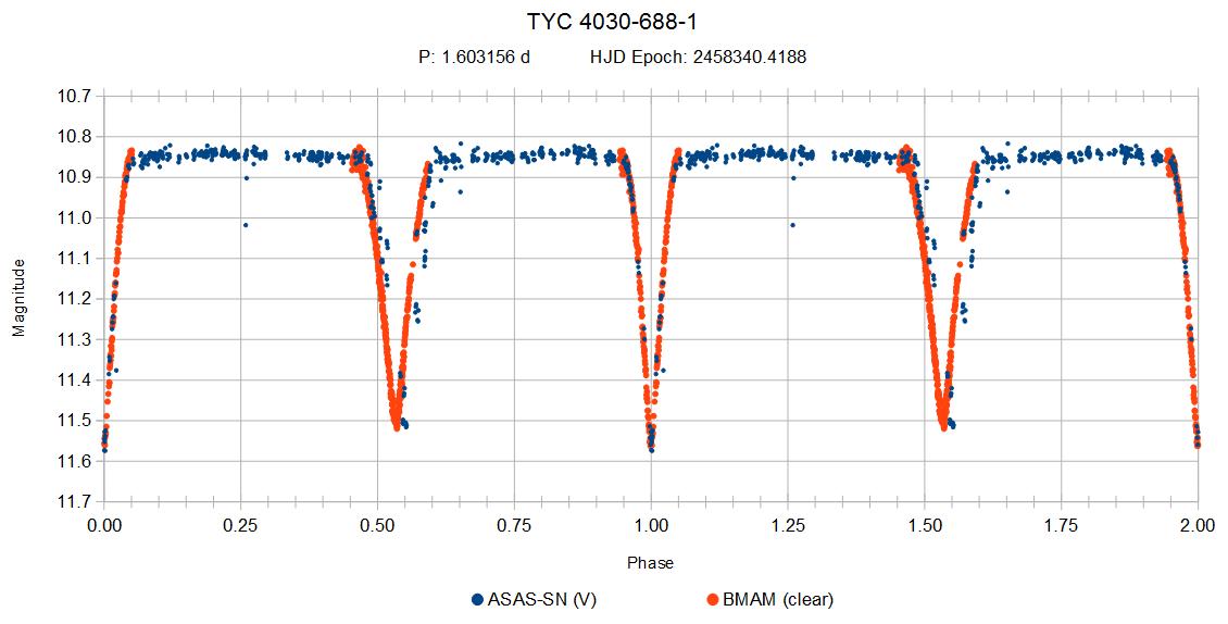 1988473222_Phaseplotforprimaryeclipseperiod.png.d3f13fbd588fa6de766d641be04ca93b.png