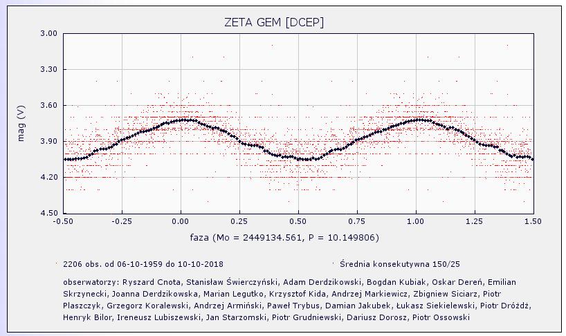Zeta Gem Krzywa VSX.png
