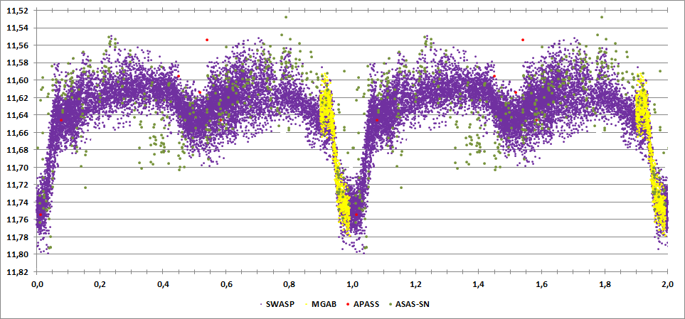 TYC 2791-1920-1 phase curve.png