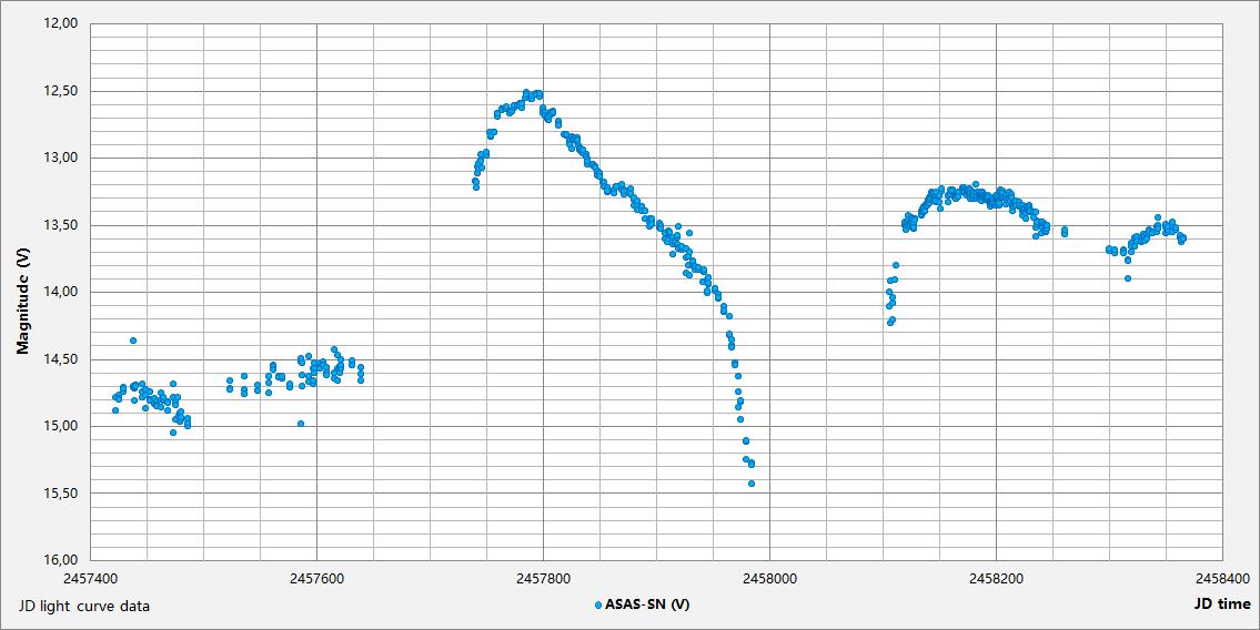 Hen 3-860 JD plot.png