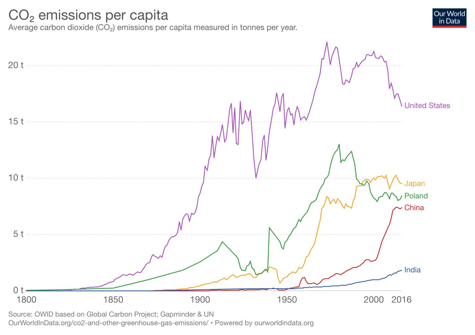 co-emissions-per-capita.thumb.png.4afd9086b681857dce7f8e8b2bfbf3d8.png