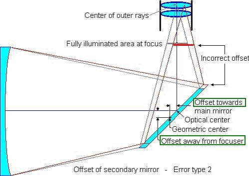 secondary_mirror_offset.JPG.6137b00577b0e2176f4248c5983ae331.JPG