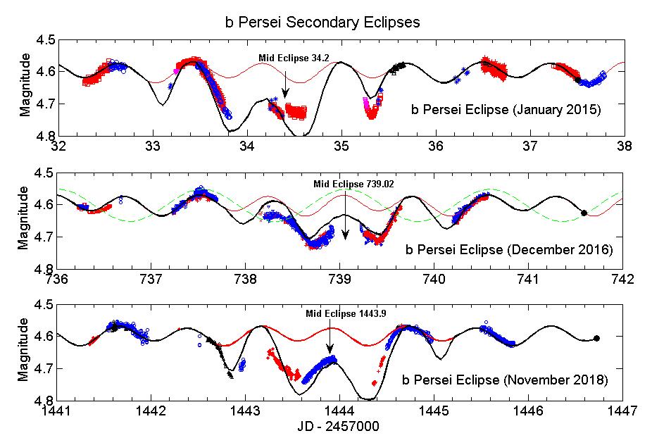 Figure1_3SecondaryEclipsesColor.png.2d4978d8623111926242043e8f8d9049.png