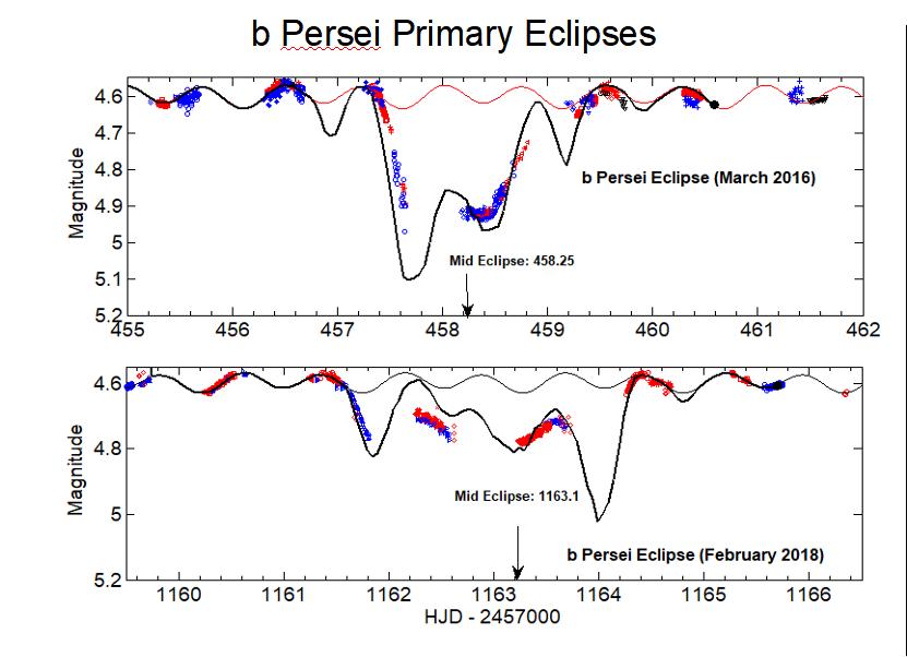 Figure2_bPerPrimaryEclipsesColor.png.65f00b3806af1171ea467e705c378351.png