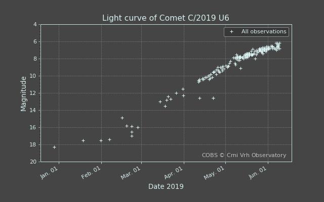 lightcurve_20200611-062814.png