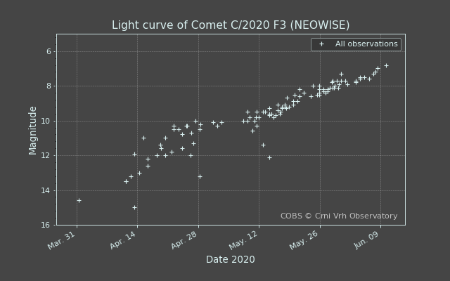 lightcurve_20200611-063633.png