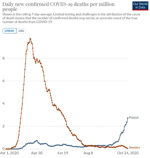 pol-swe-deaths.png.66d13dcd7dbac808d3ffb6931d7fdf21.png
