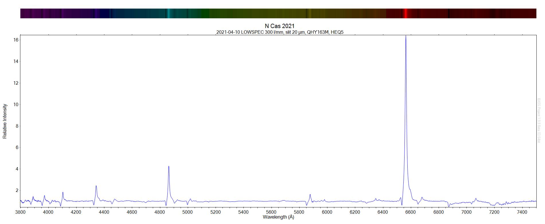2021-04-10 N Cas 2021 spectrum.png