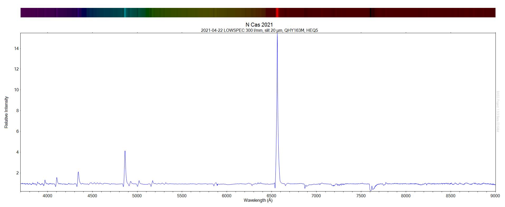 2021-04-22 N Cas 2021 spectrum.png