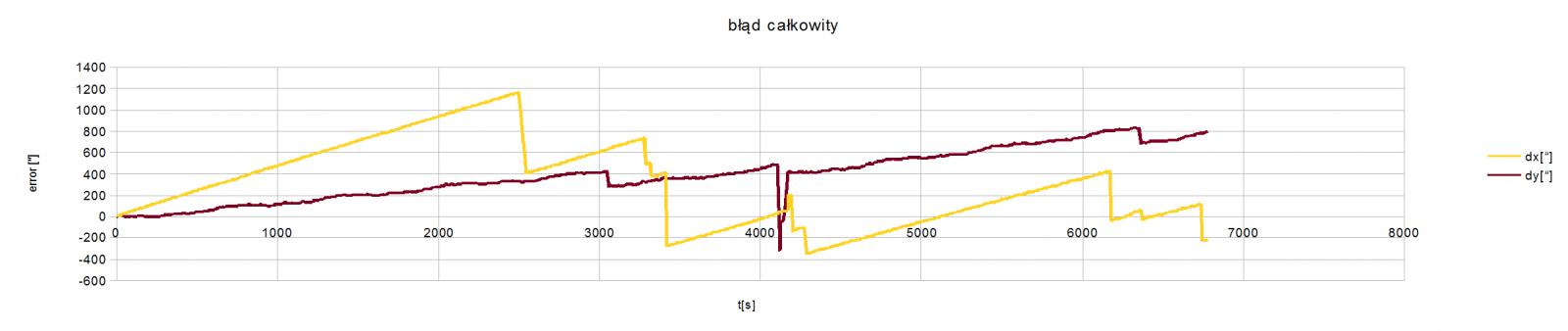 wykres_blad_calkowity_30kwietnia_no_compensation.png